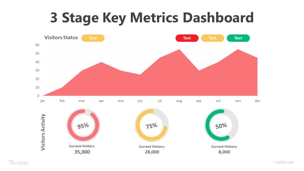 3 Stage Key Metrics Dashboard Infographic Template