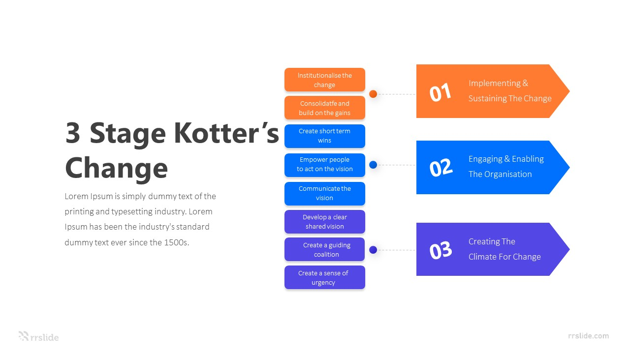 3 Stage Kotter's Change Infographic Template