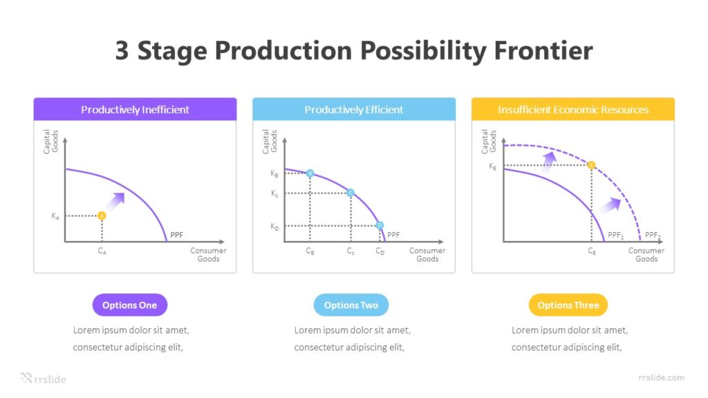 3 Stage Production Possibility Frontier Infographic Template