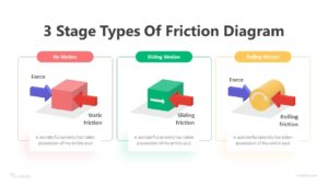3 Stage Types Of Friction Diagram Infographic Template