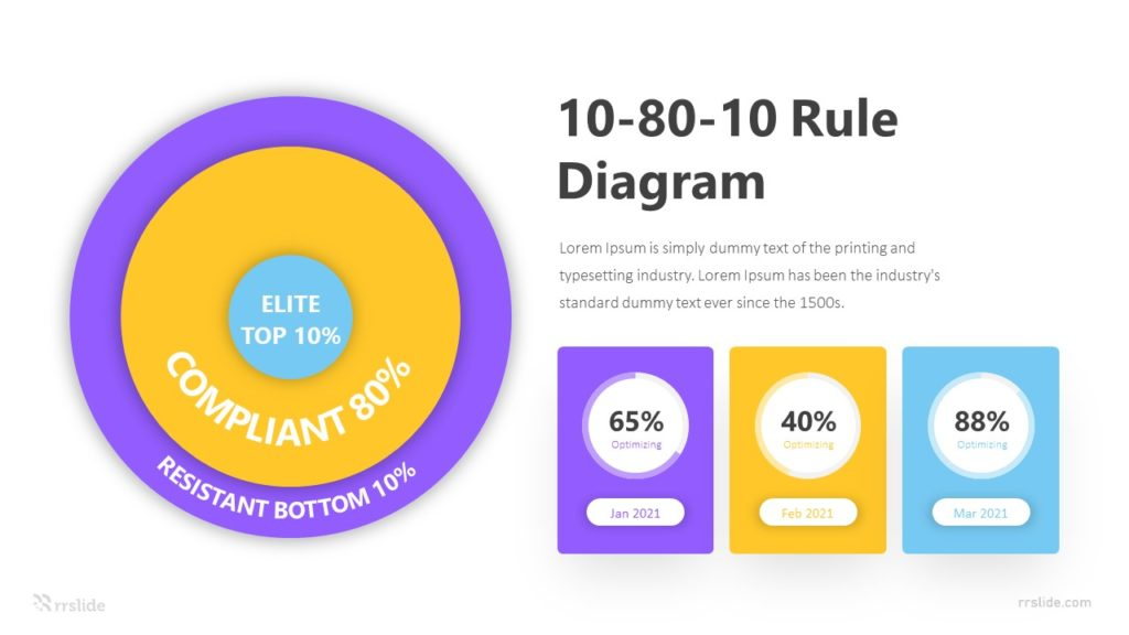 3 Step 10 80 10 Rule Diagram Infographic Template