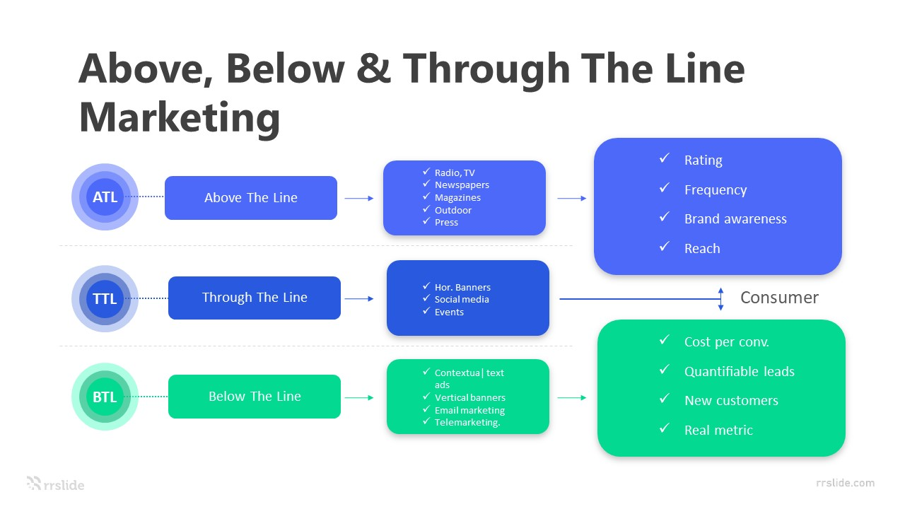 3 Step Above Below & Through The Line Marketing Infographic Template