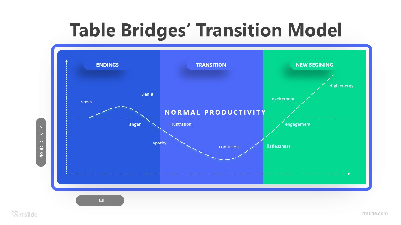 3 Step Bridges' Transition Model Infographic Template