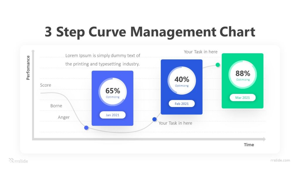 3 Step Curve Management Chart Infographic Template
