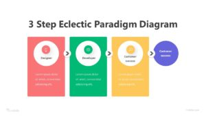 3 Step Eclectic Paradigm Diagram Infographic Template