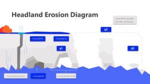 3 Step Headland Erosion Diagram Infographic Template