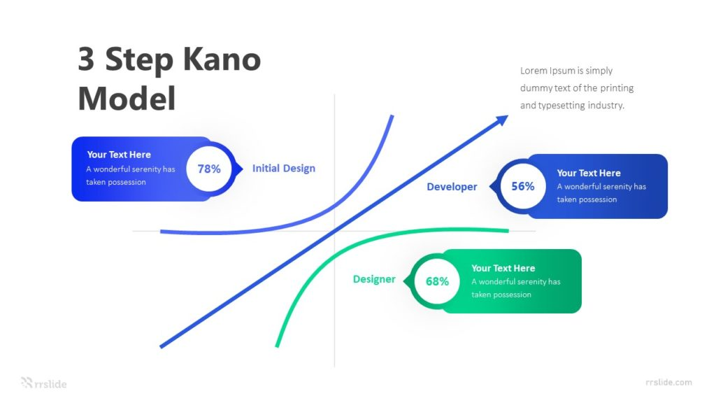 3 Step Kano Model Infographic Template