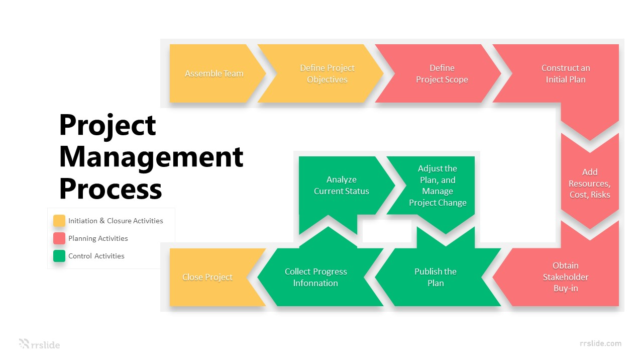 3 Step Project Management Process Infographic Template