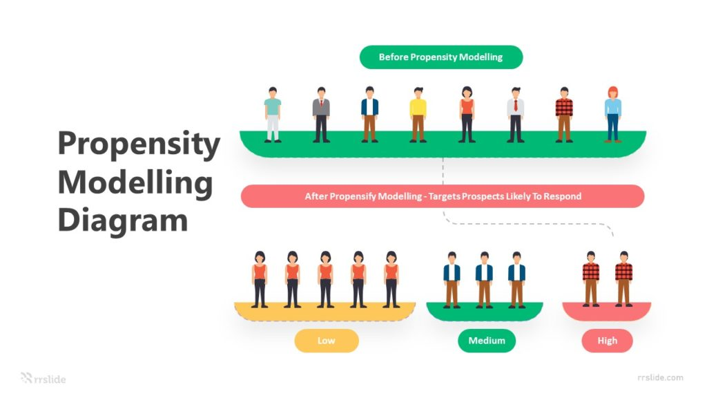 3 Step Propensity Modelling Diagram Infographic Template