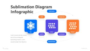 3 Step Sublimation Diagram infographic Template