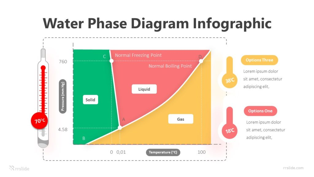 3 Step Water Phase Diagram Infographic Template