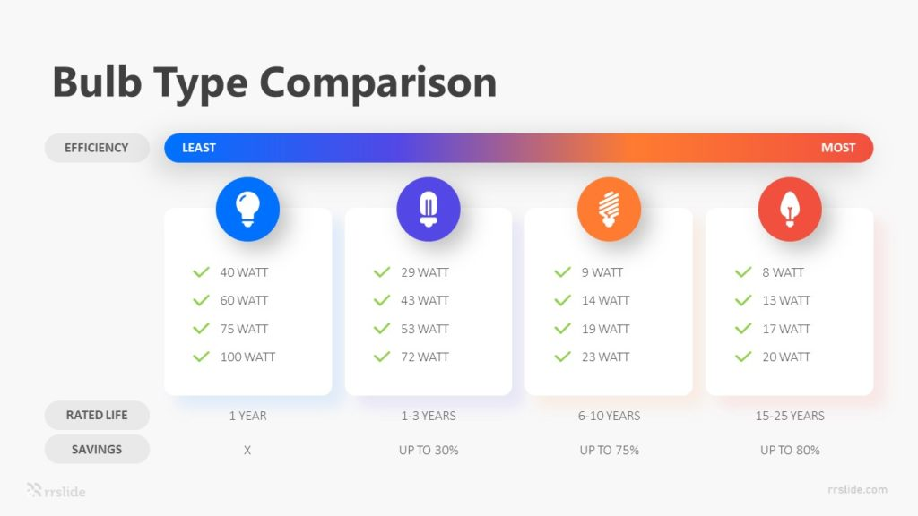 4 Bulb Type Comparison Infographic Template