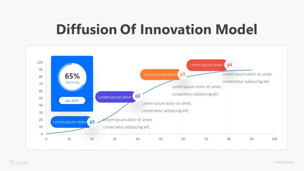 4 Diffusion Of Innovation Model Infographic Template