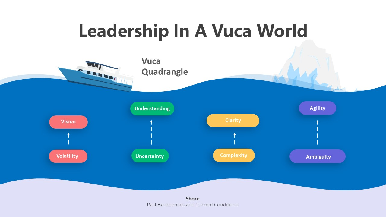 4 Leadership In A Vuca World Infographic Template