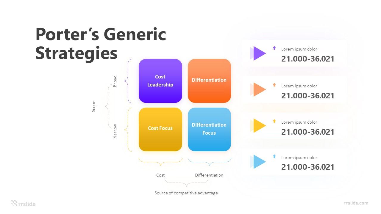 4 Porter's Generic Strategies Infographic Template
