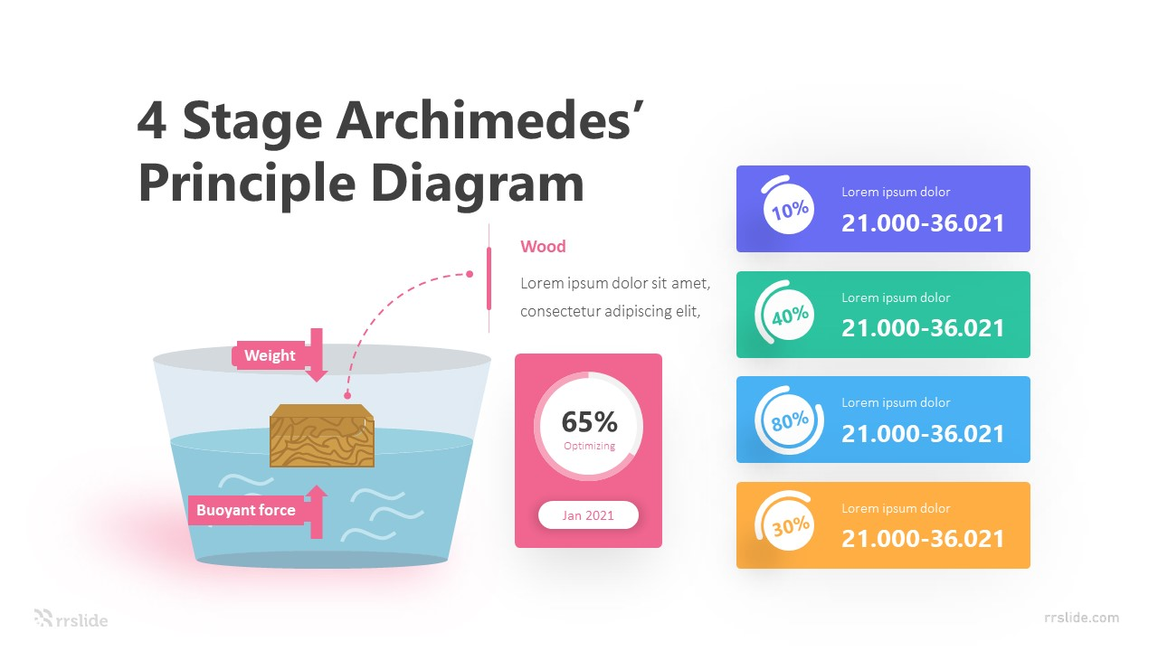 4 Stage Archimedes' Principle Diagram Infographic Template