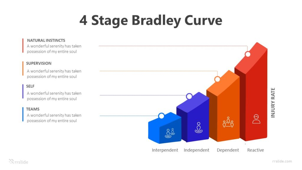 4 Stage Bradley Curve Infographic Template