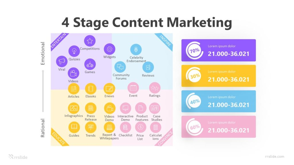 4 Stage Content Marketing Infographic Template