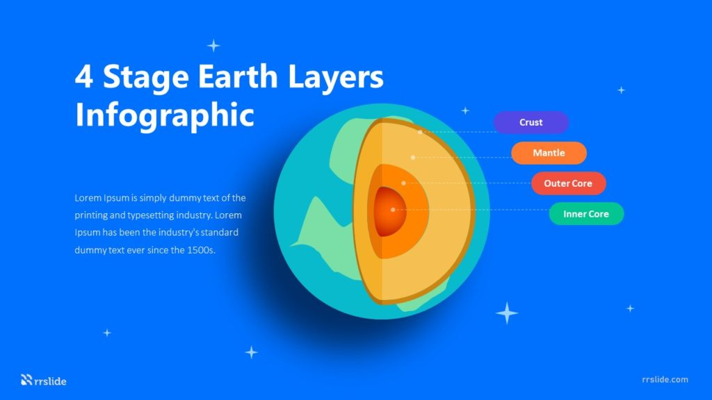 4 Stage Earth Layers Infographic Template