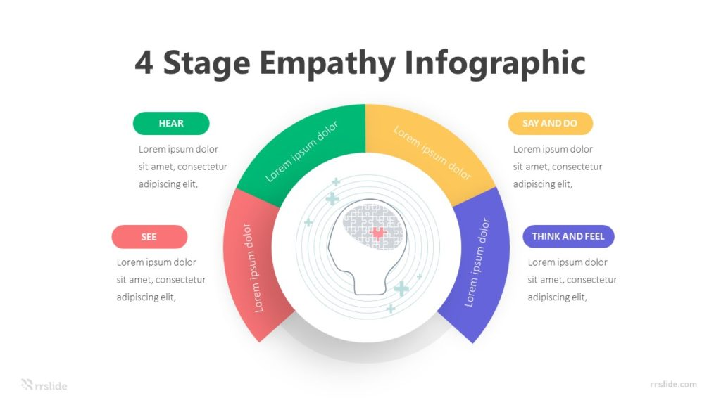 4 Stage Empathy Infographic Template