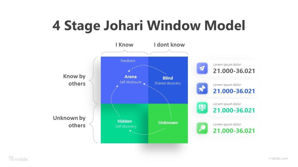 4 Stage Johari Window Model Infographic Template