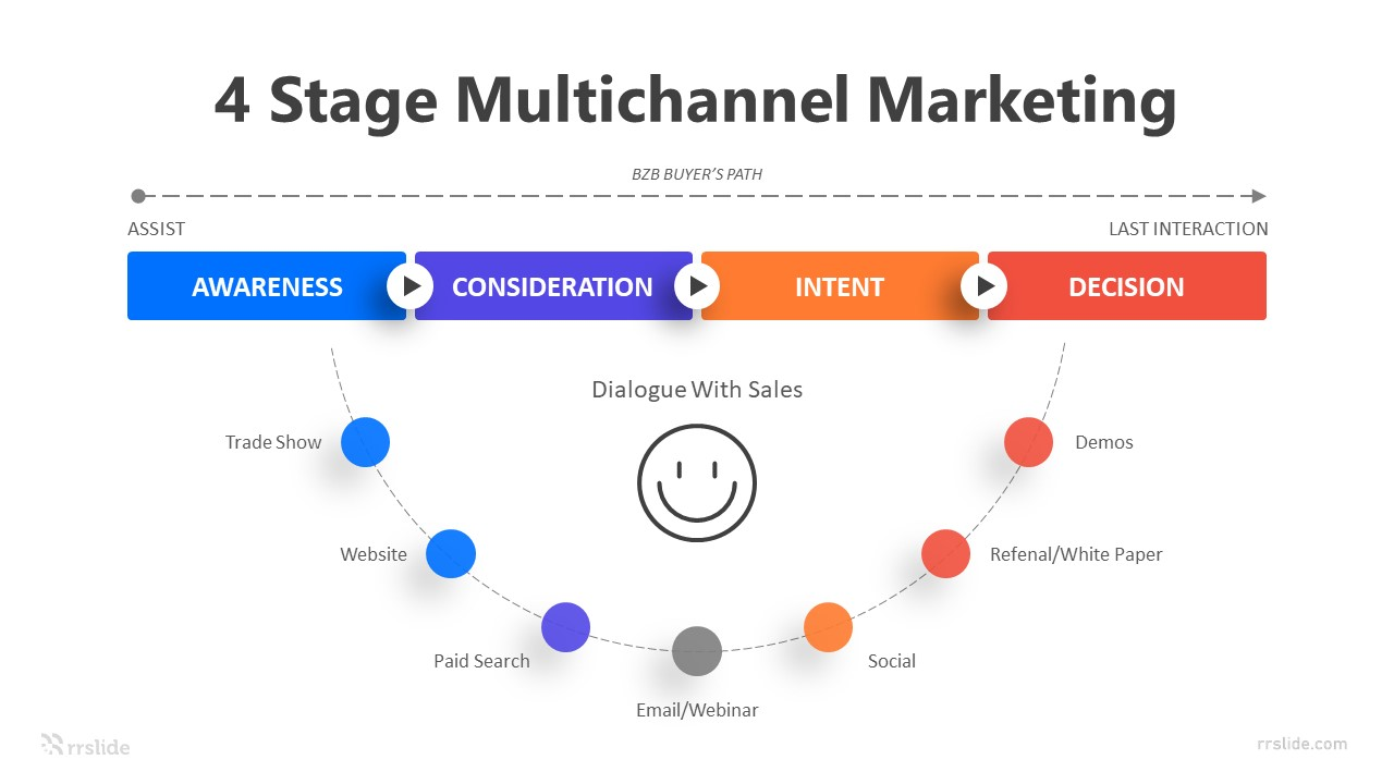 4 Stage Multichannel Marketing Infographic Template