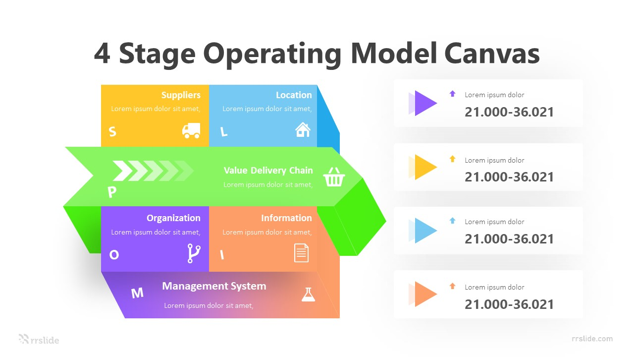 4 Stage Operating Model Canvas Infographic Template