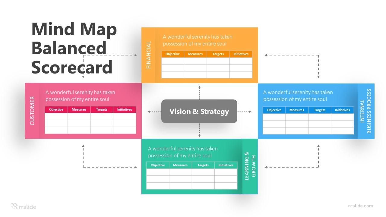 4 Step Mind Map Balanced Scorecard Infographic Template