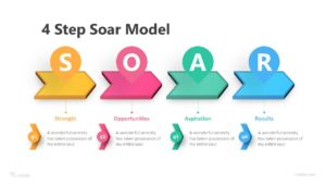 4 Step Soar Model Infographic Template