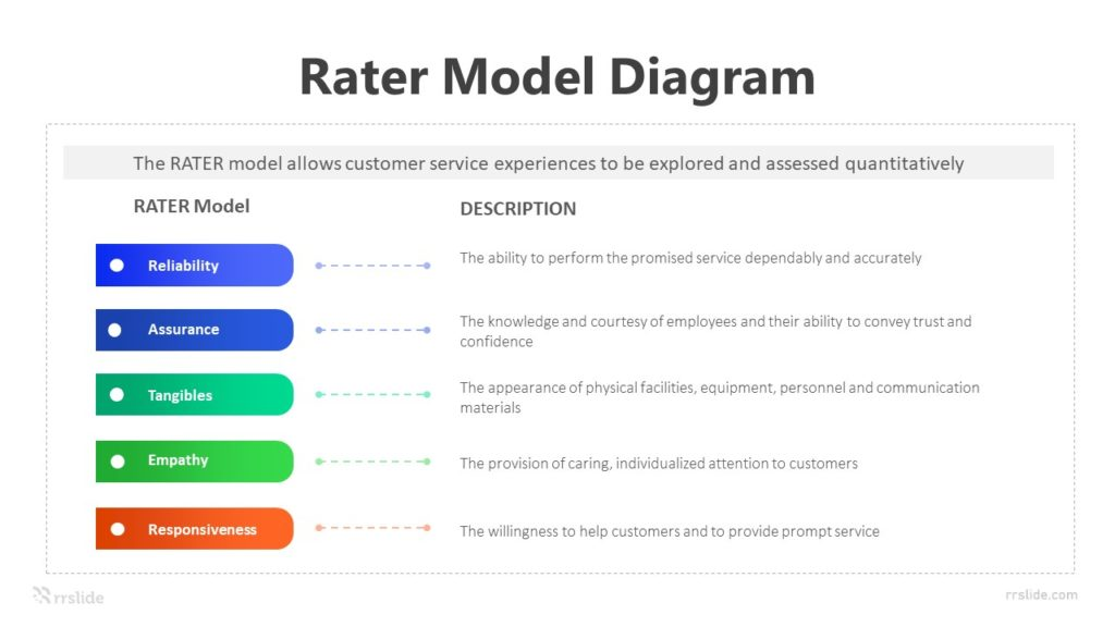 5 Rater Model Diagram Infographic Template