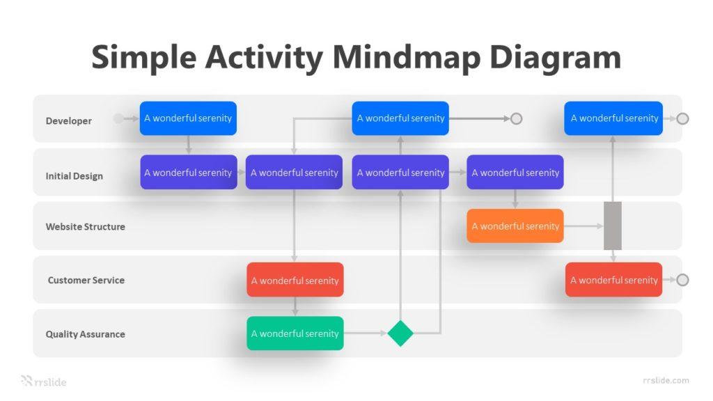 5 Simple Activity Mindmap Diagram Infographic Template
