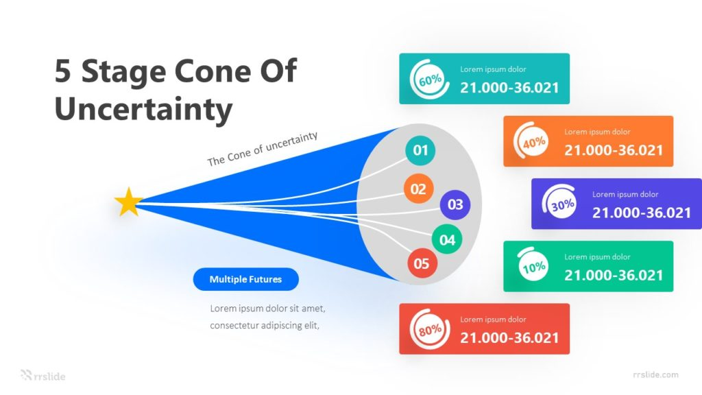 5 Stage Cone Of Uncertainty Infographic Template