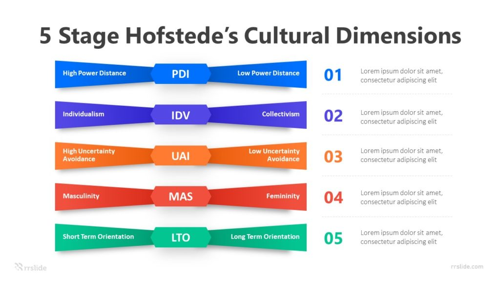 5 Stage Hofstede's Cultural Dimensions Infographic Template