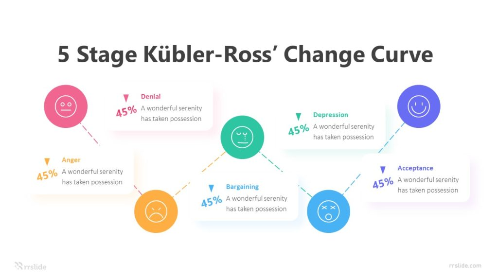 5 Stage Kübler Ross' Change Curve Infographic Template
