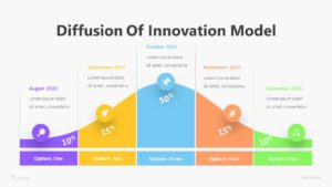 5 Step Difffusion Of Innovation Model Infographic Template