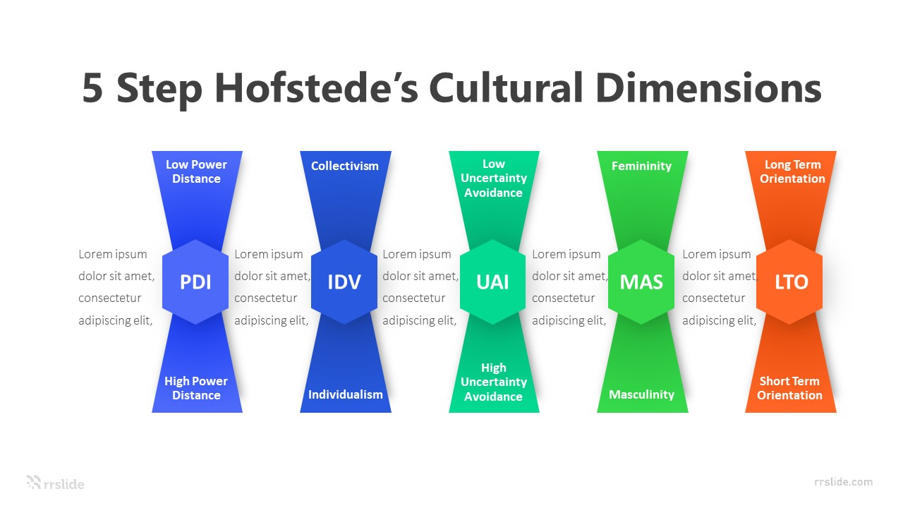 5 Step Hofstede's Cultural Dimensions Infographic Template