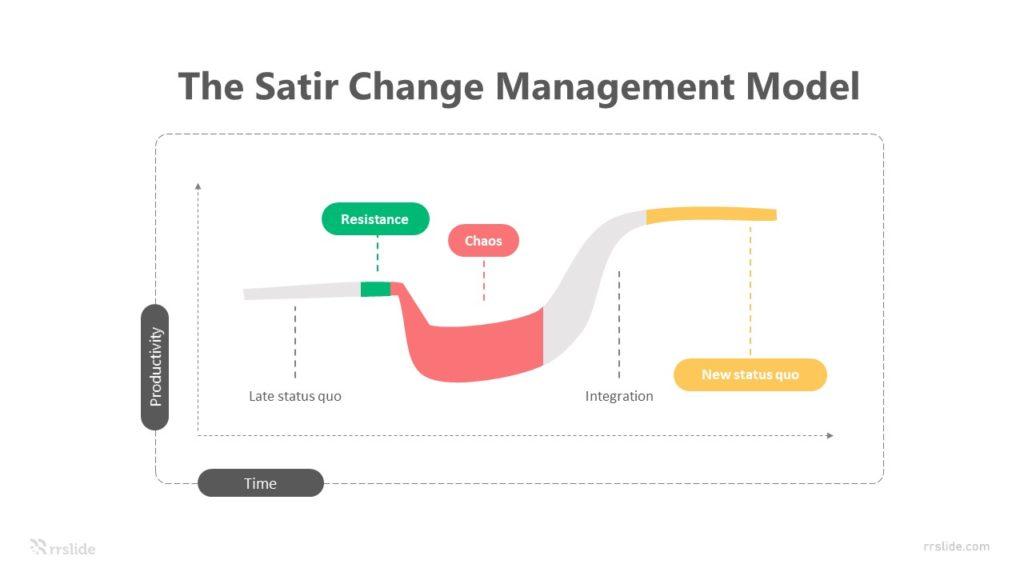5 Step The Satir Change Management Model Infographic Template