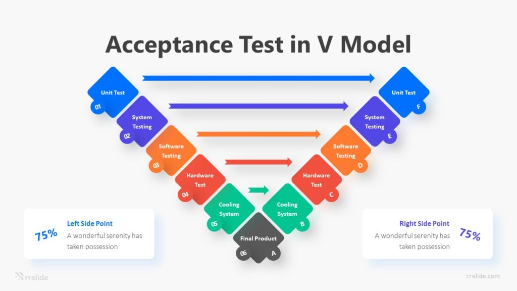 6 Acceptance Test In V Model Infographic Template