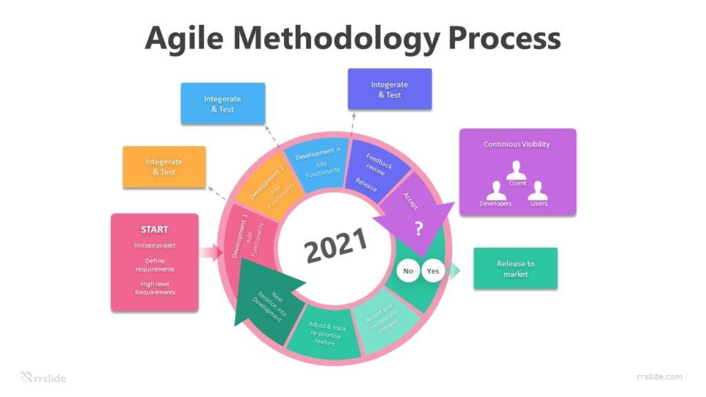 6 Agile Methodology Process Diagram Infographic Template