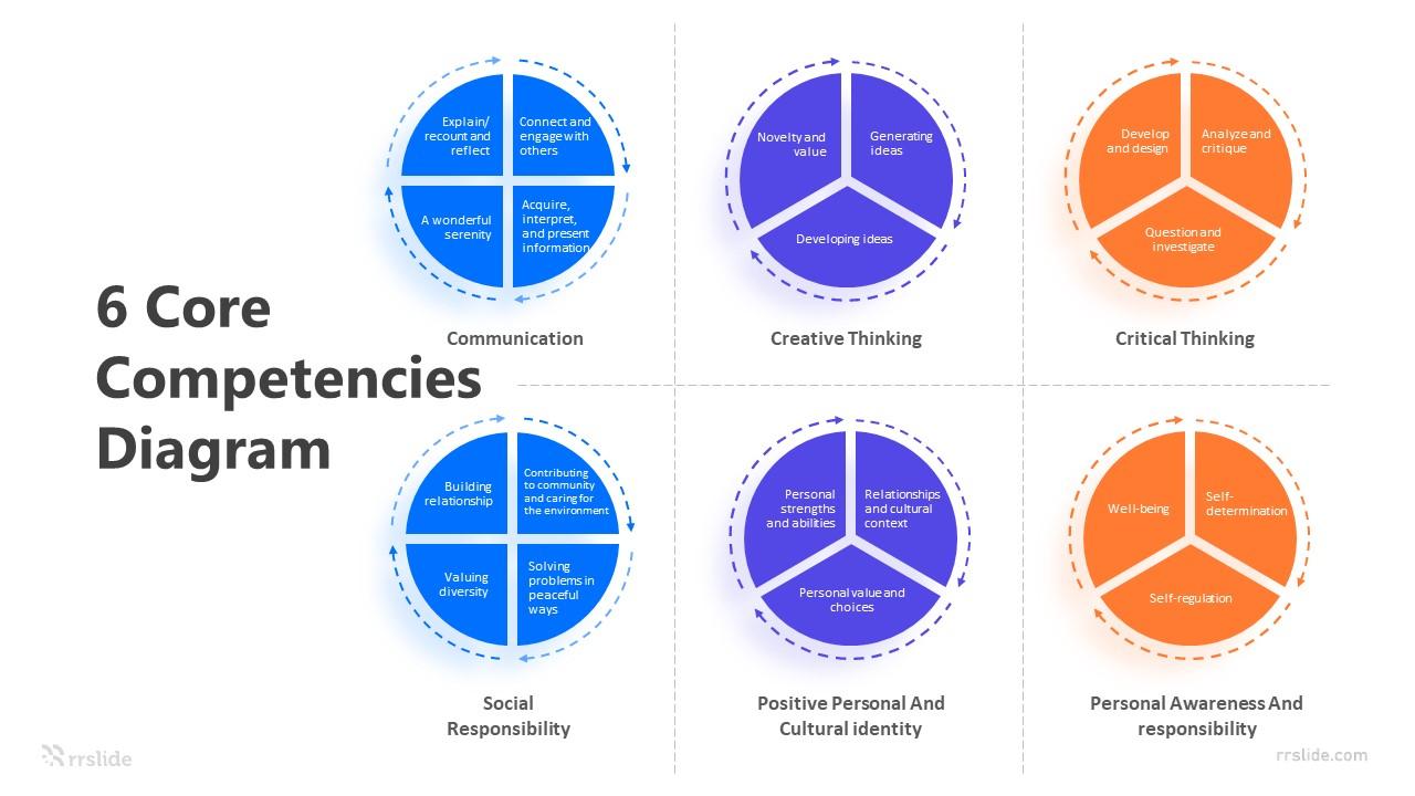 6 Core Competencies Diagram Infographic Template