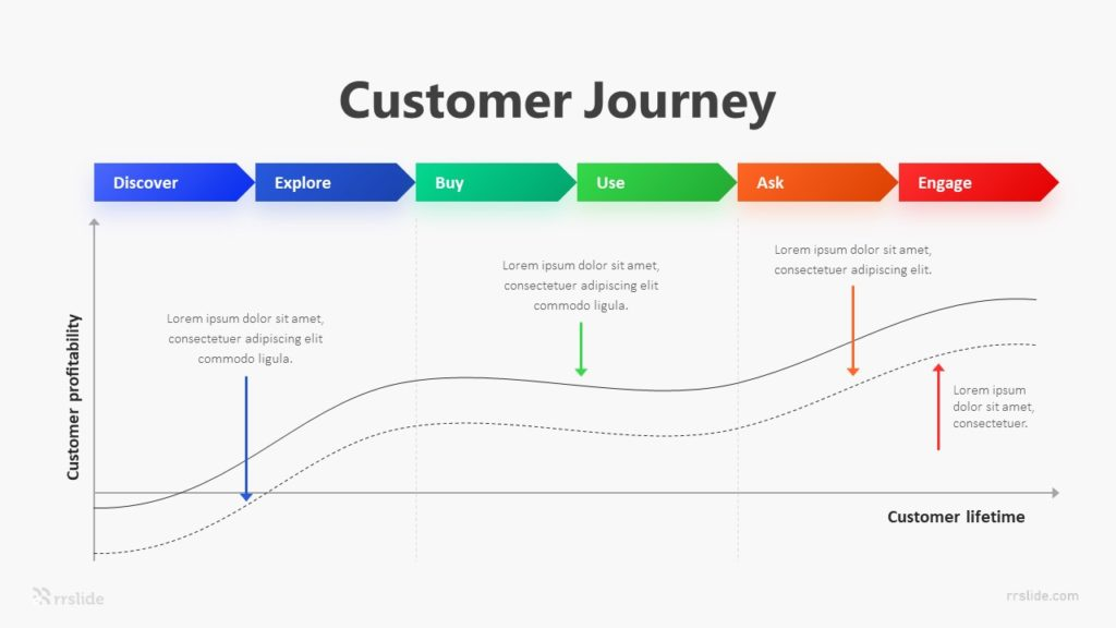 6 Customer Journey Infographic Template