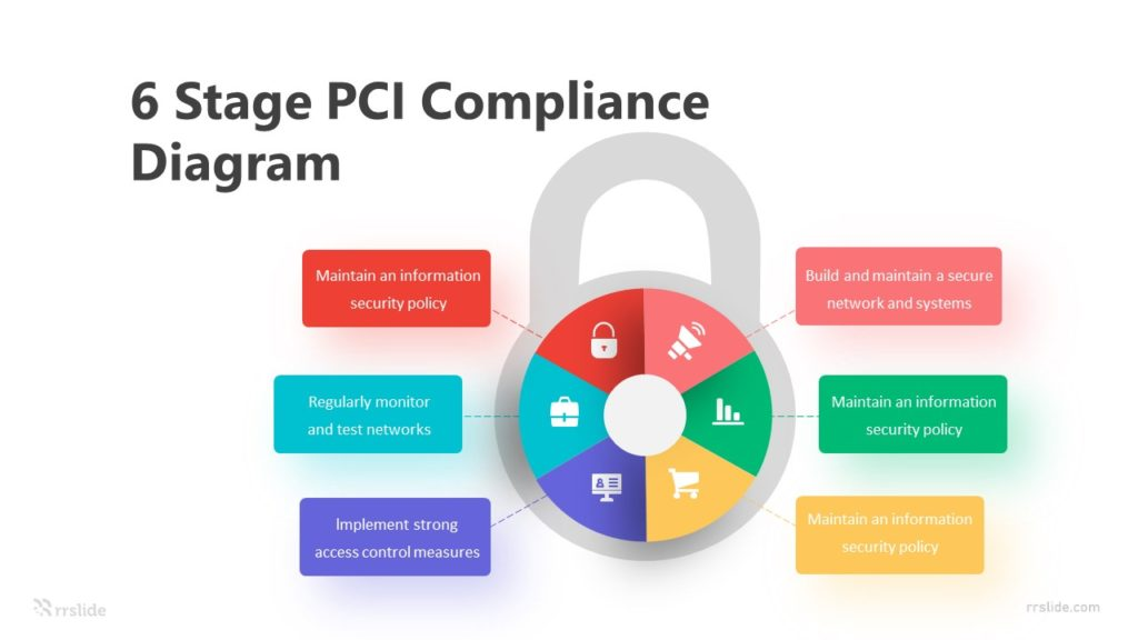 6 Stage PCI Compliance Diagram Infographic Template