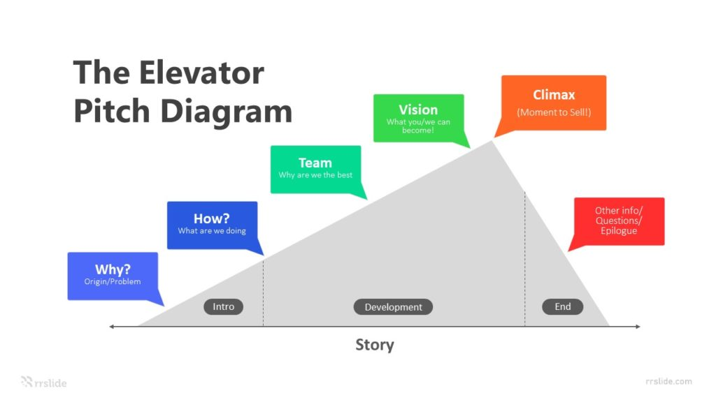 6 Stage The Elevator Pitch Diagram Infographic Template
