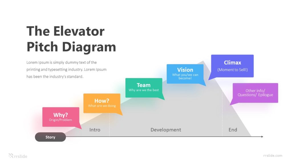 6 Step The Elevator Pitch Diagram Infographic Template