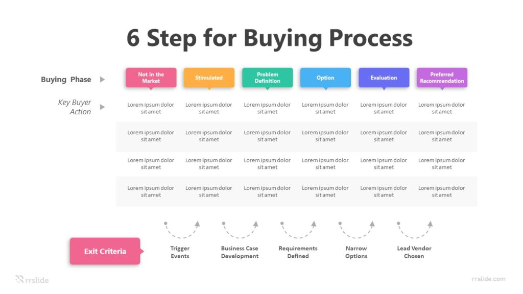 6 Step For Buying Process Infographic Template