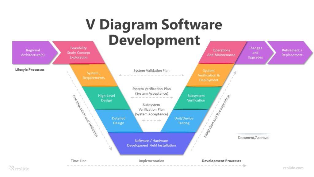 6 V Diagram Software Development Infographic Template