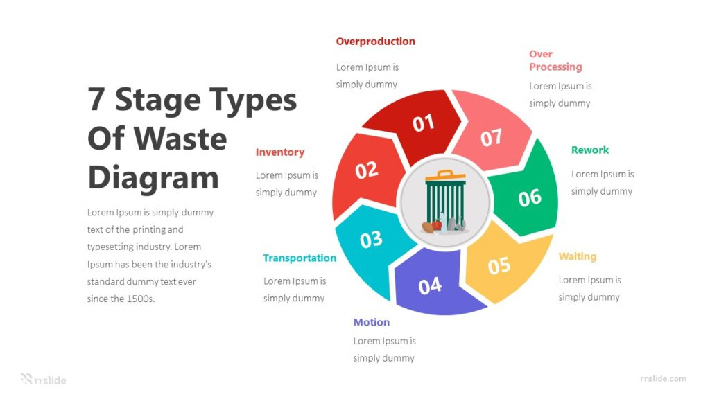 7 Stage Types Of Waste Diagram Infographic Template