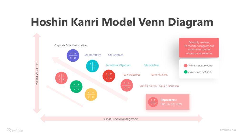 7 Step Hoshin Kanri Model Venn Diagram Infographic Template