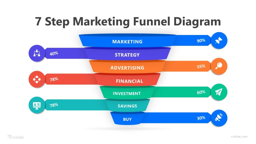 7 Step Marketing Funnel Diagram Infographic Template