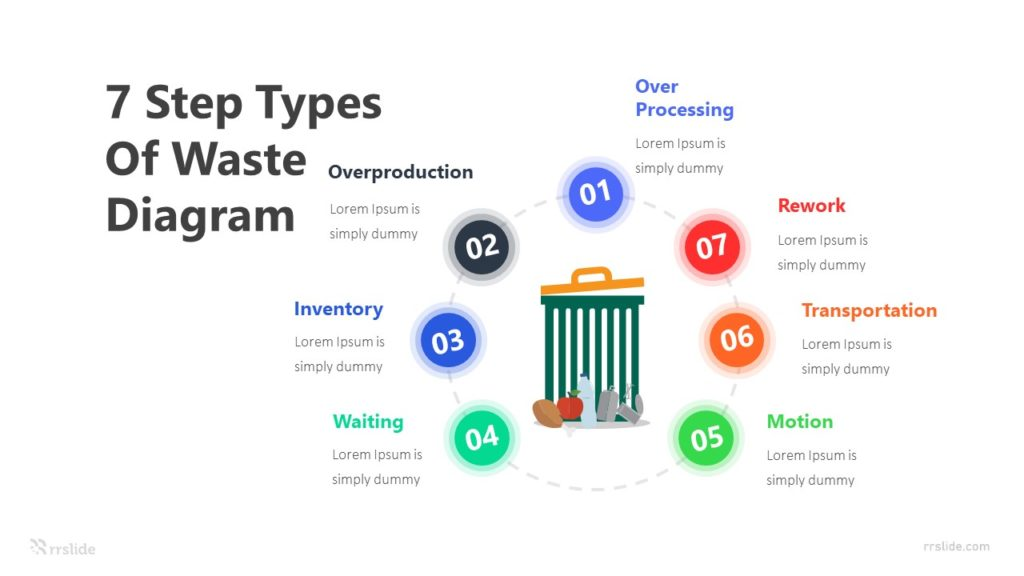 7 Step Types Of Waste Diagram Infographic Template